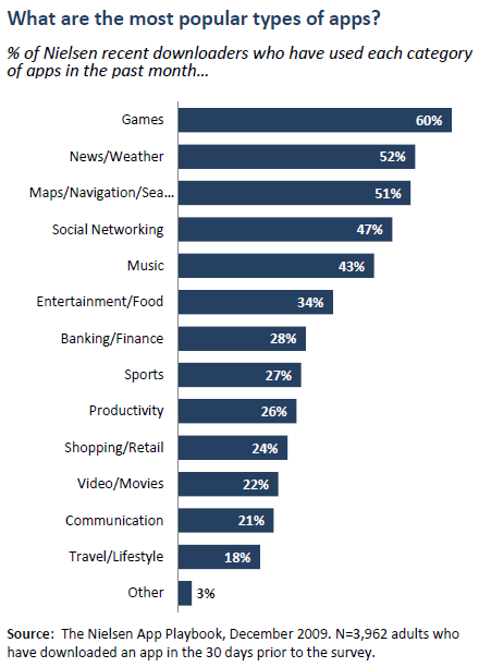 What are the most popular types of apps?