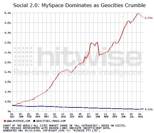 Social 2.0: MySpace Dominates as Geocities Crumble