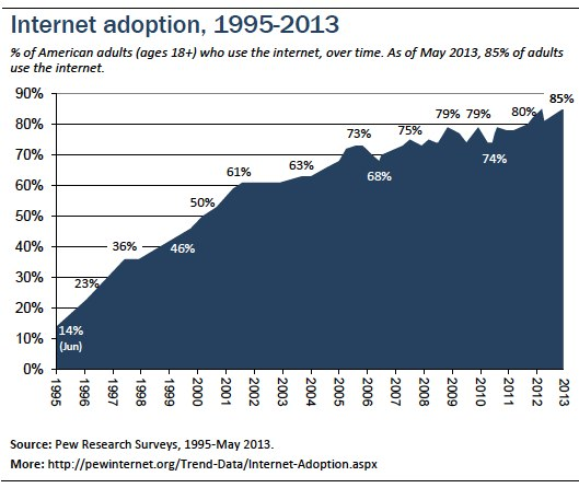 Internet adoption over time