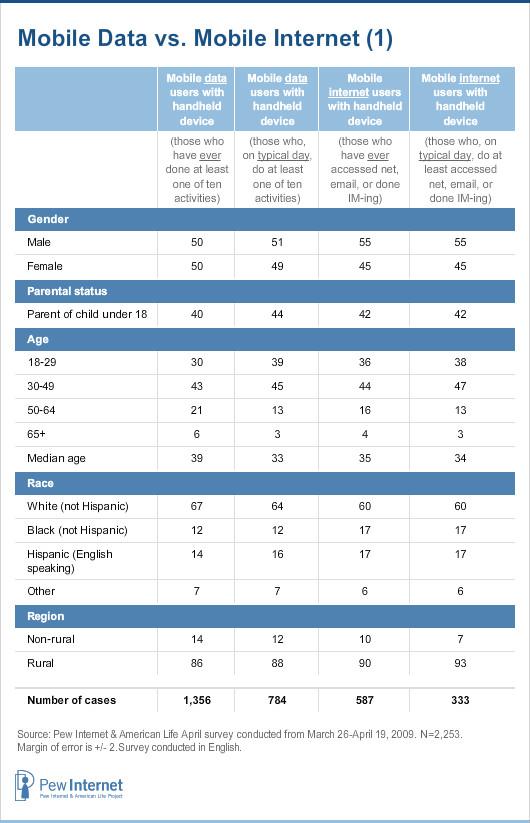 Mobile data vs mobile internet