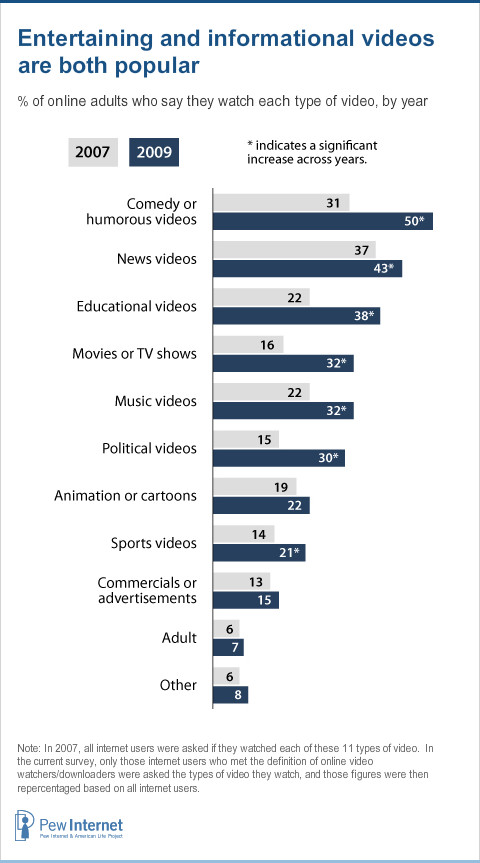 Online Video Watching and Downloading | Pew Research Center