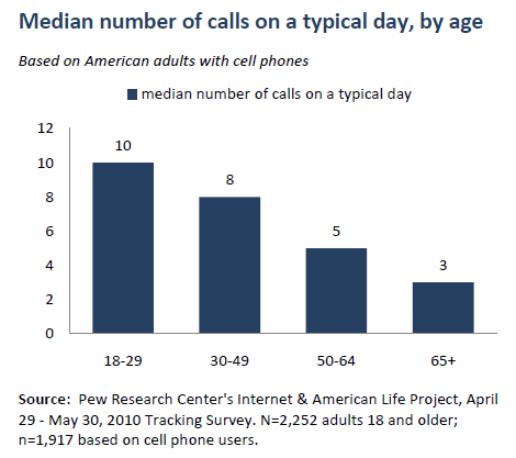 Median number of calls by age