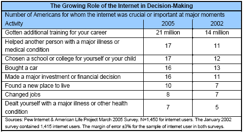 The Growing Role of the Internet in Decision-Making