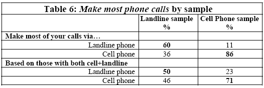 Make most phone calls by sample