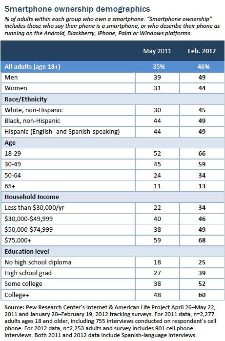 Smartphonw ownership demographics