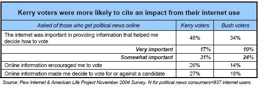 Kerry voters were more likely to cite and impact from their internet use