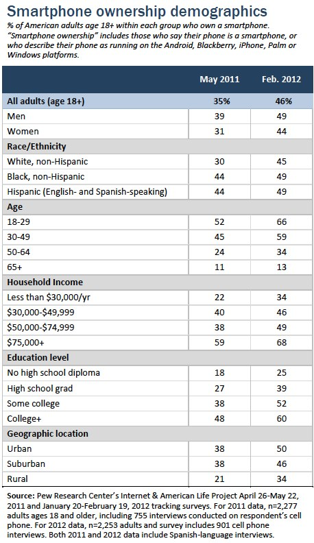 Smartphone ownership demographics
