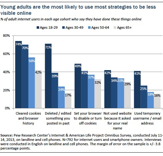 young adults are most likely to use most strategies to be less visible onlineq