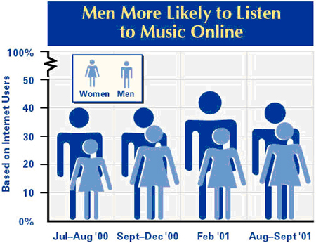 Men listening to music