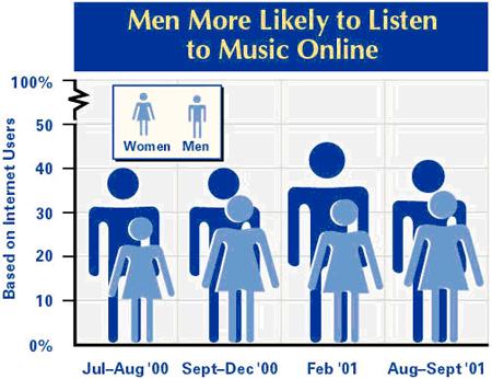 Men listening to music