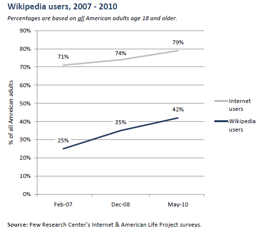 Wikipedia use over time