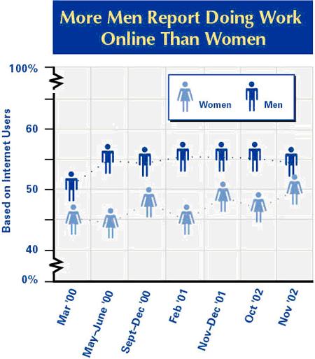 Men and work online