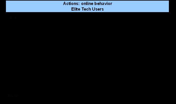 Online behavior - elite
