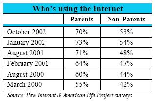 Using the Internet