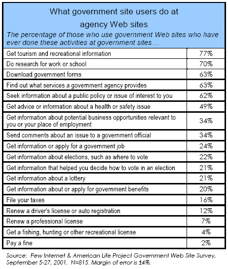 What government site users do at agency Web sites