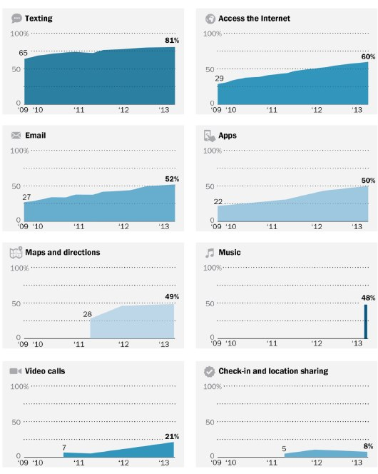 Cell phone activities over time