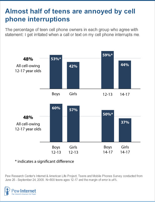 Chapter Three: Attitudes towards cell phones | Pew Research