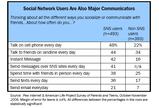 Social Network Users Are Also Major Communicators