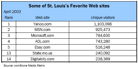 Some of St. Louis's Favorite Web sites