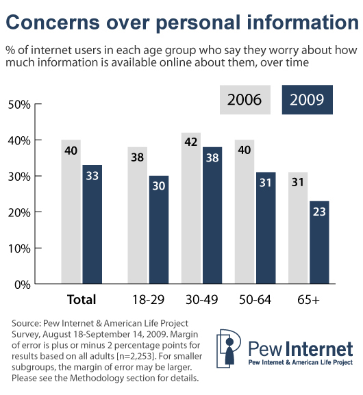 Concerns about personal information