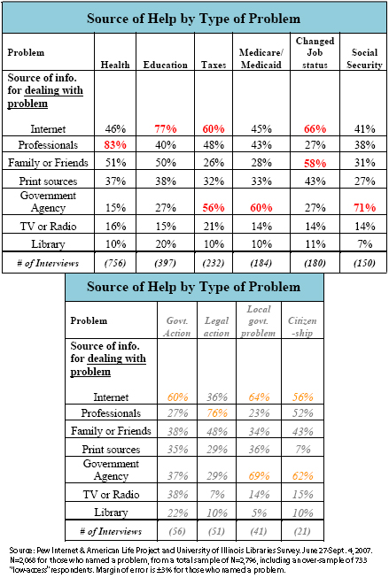 Source of Help by Type of Problem