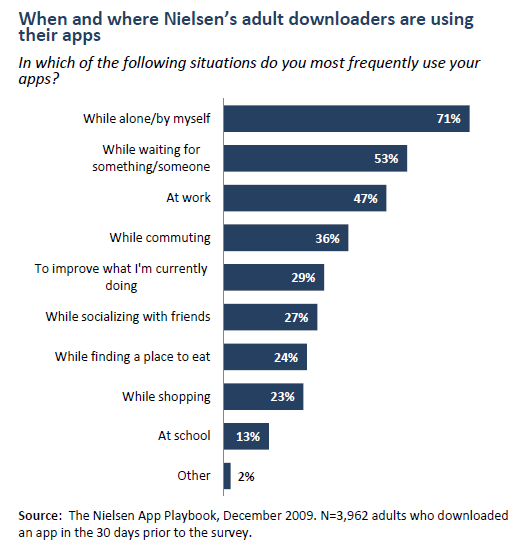 When and where Nielsen's adult downloaders are using their apps