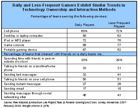 Daily and less frequent gamers exhibit similar trends