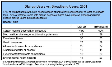 Dial-up Users vs. Broadband Users: 2004
