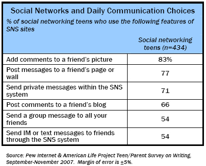 Social Networks and Daily Communication Choices