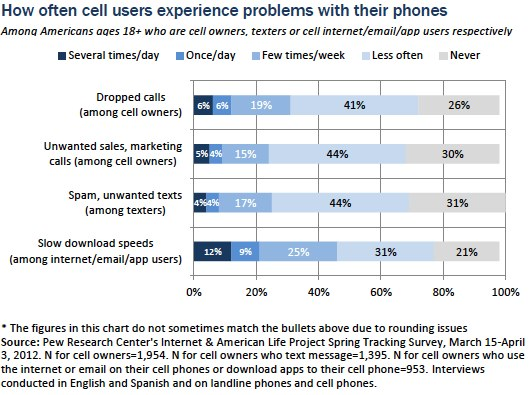 Cell phone problem frequency