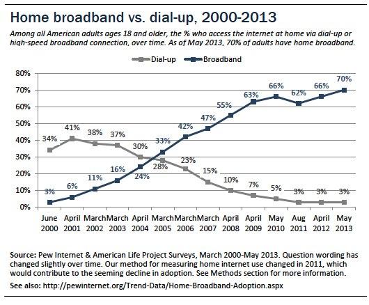 Broadband vs. Dial-up adoption, over time
