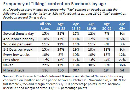 "Frequency of ""liking"" content on Facebook photos by age"
