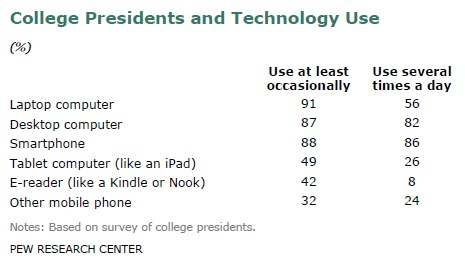 College presidents and technology use