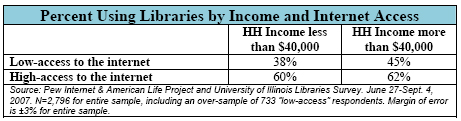 Percent Using Libraries by Income and Internet Access