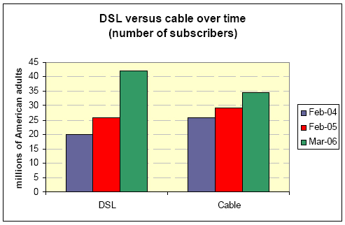 DSL vs cable over time