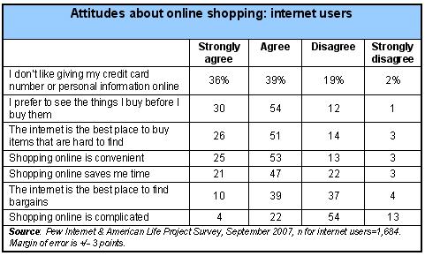 Attitudes of Internet Users