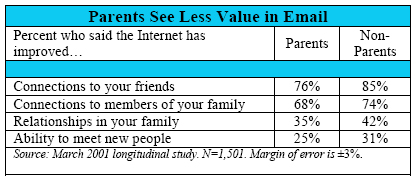 Parents see less value in email