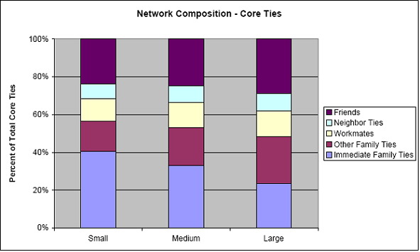 Network composition - Core ties