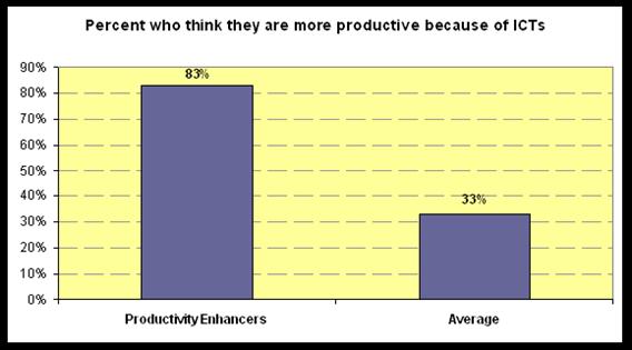 Productivity Enhancers more productive