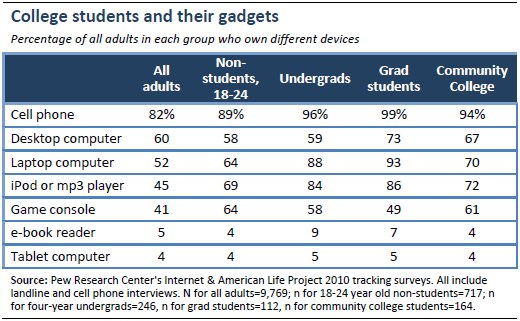 College students and their gadgets