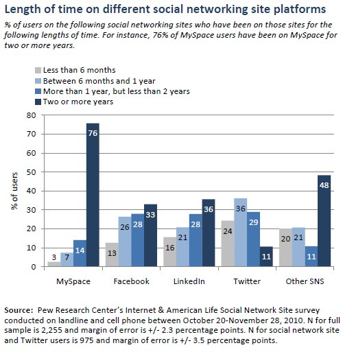 Length of time on different social networking site platforms