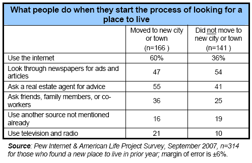 What people do when they start the process of looking for a place to live