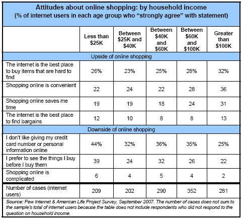 Attitudes by household income