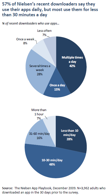 57% of Nielsen's recent downloaders say they use their apps daily