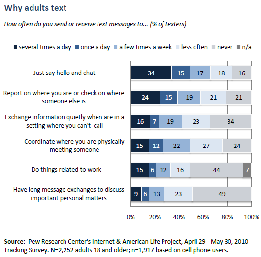 Why adults text