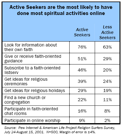 Active Seekers are the most likely to have done most spiritual activities online