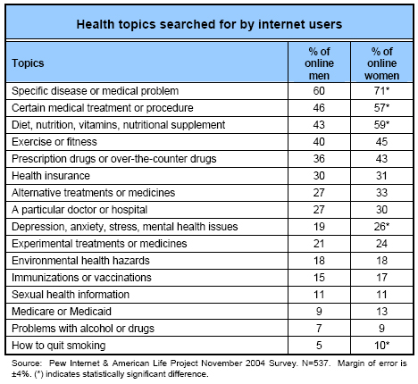Health topics searched for by internet users