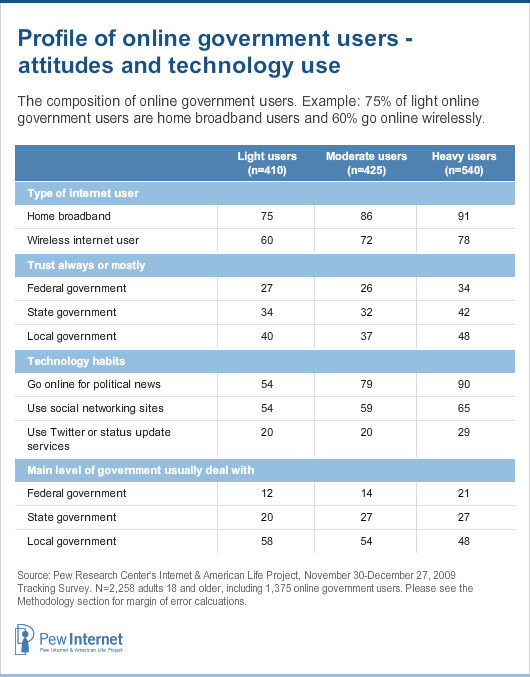 Not surprisingly, the most intense online government users also tend to be fairly technologically advanced.