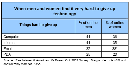 When men and women find it very hard to give up technology