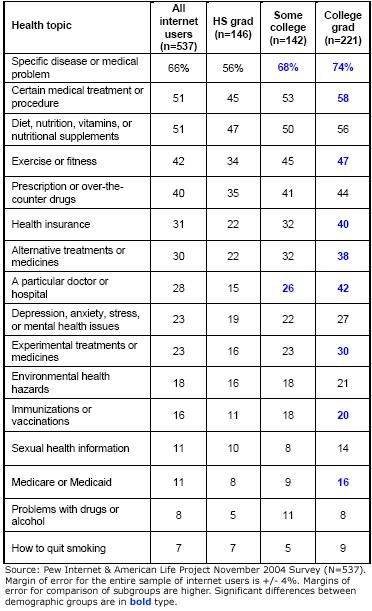 Health topics continued